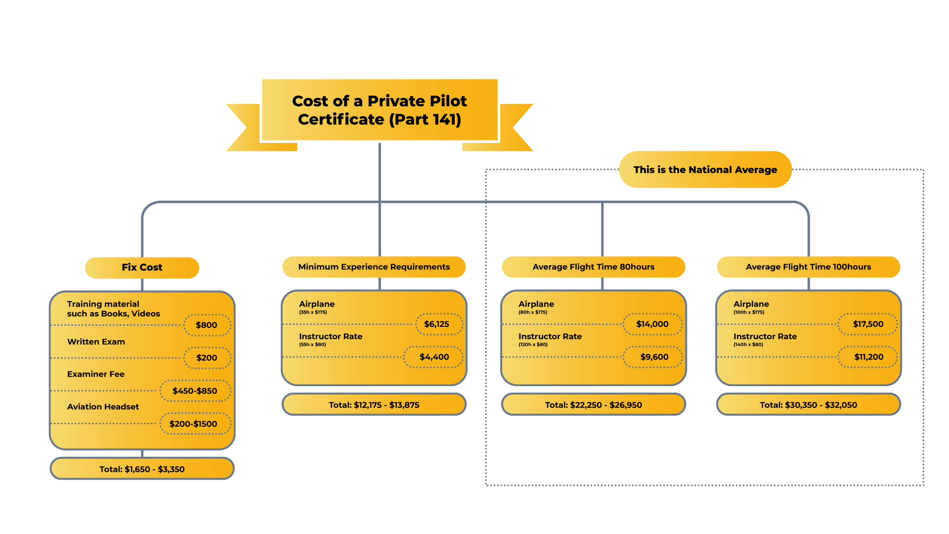 Cost_of_Private_Pilot_certificate_141__New_York_City
