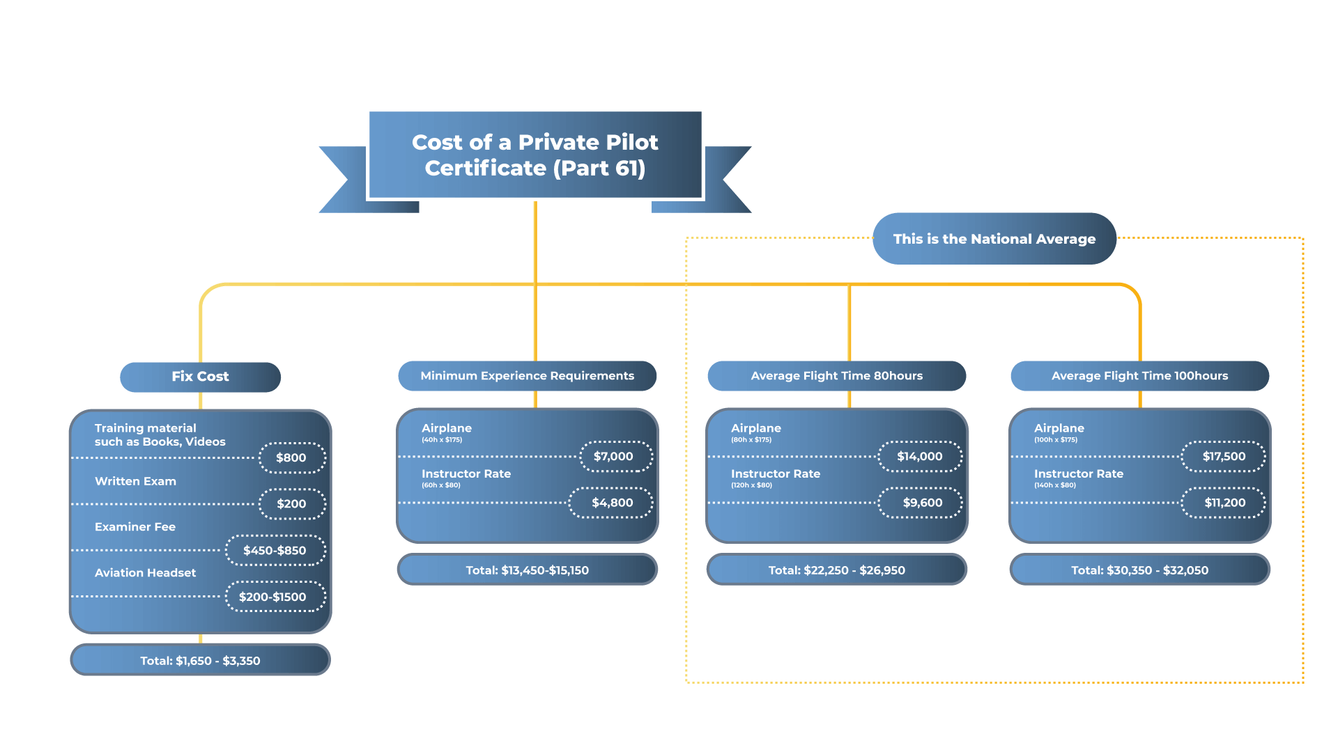 Cost_of_Private_Pilot_certificate_61__New_York_City
